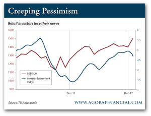 Creeping Pessimism