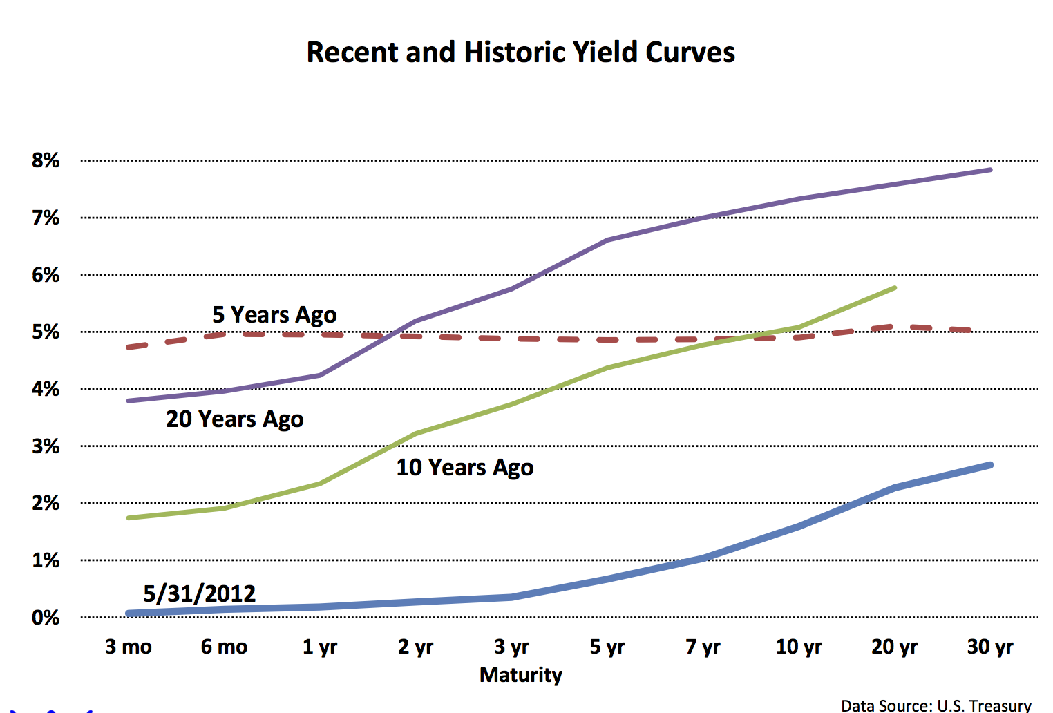 the us treasury yield curve The current us treasury yield curve in between the 5-year and 10-year maturities is today just 15 bps it had dropped down to this level of flat about ten days ago.