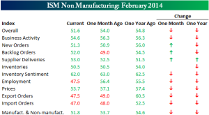 ISM Non Manufacturing