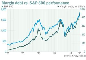 Margin Debt vs SP 500