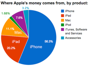apple revenue by product 2014