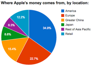 iphone money location 2014