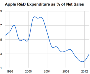 R&D as percentage of net sales
