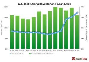 cash_institutional_investor_sales