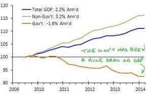 Macro_140507_Gov't_GDP_0