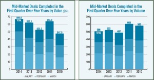 mid-market-deals-first-quarter-value-volume