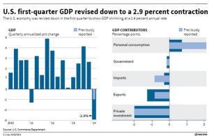 Q1:14 GDP